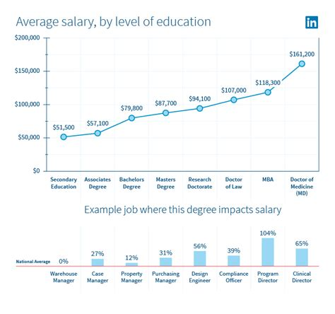 Mba Salary Bump by Linkedin Announces Inaugural U S State Of Salary Report