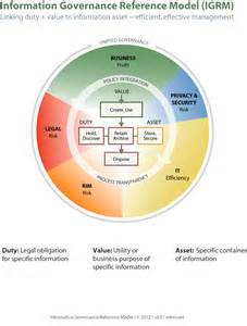 information governance reference model igrm 171 edrm
