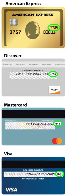 Alarm Code Card Template by Discover Card Promotional Offers Infocard Co