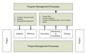 project management governance structure template best practices governance framework state of california