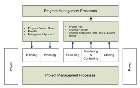 project governance framework template program governance model exle