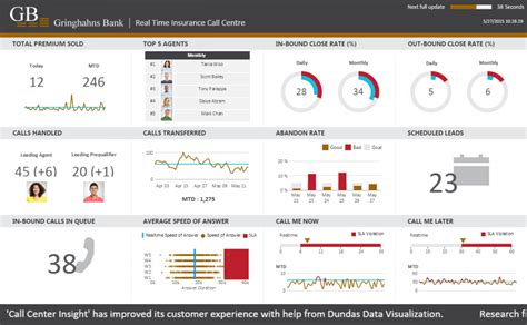 Call Center Operational Reports Excel Templates Bi Solutions By Industry Dundas Data Visualization
