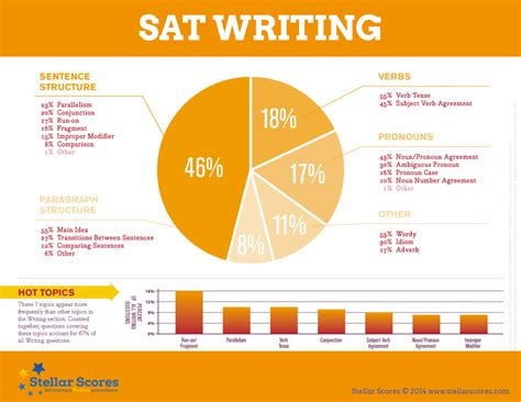 sat section breakdown image gallery sat writing