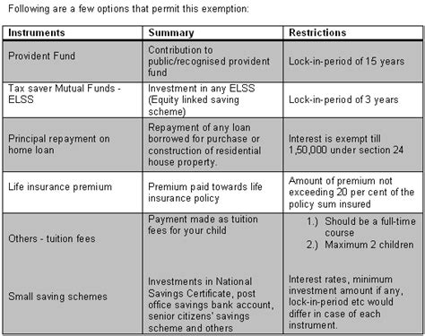 section 80d 01 fin telli tax benefits under sec 80c 80ccf 80d 80g and 80e