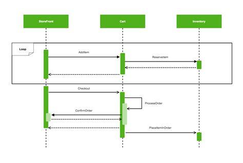 uml network diagram flowchart diagramming exles cacoo