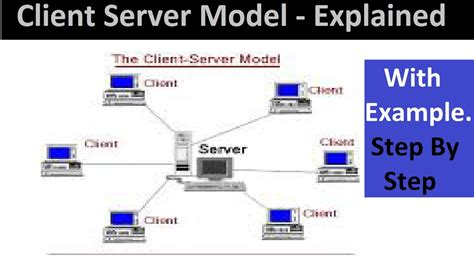 server model diagram diagram of client server network free landscape