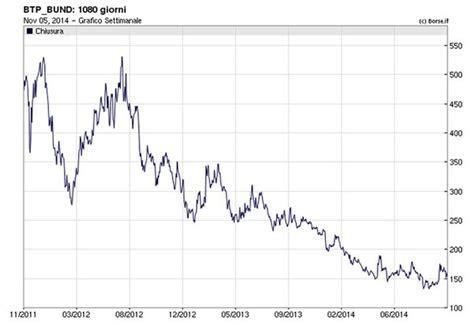 andamento spread banche e lo spread btp bund risale dobbiamo preoccuparci