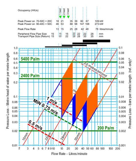 piping layout wikipedia pipework calculations heatweb wiki