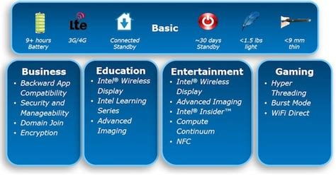 intel layout guidelines intel lays down design guidelines for windows 8 tablets