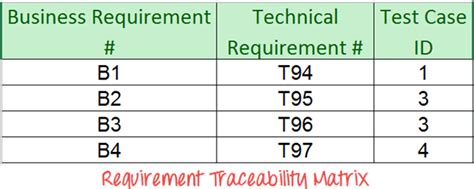 rtm template in software testing how to create requirements traceability matrix rtm