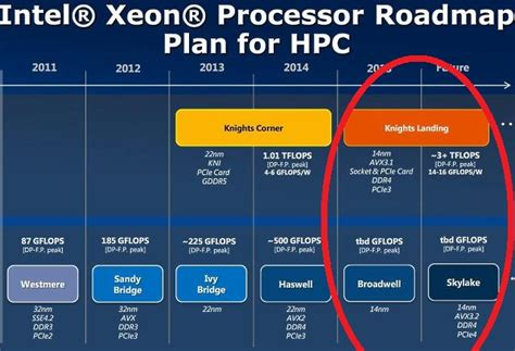 intel xeon phi knights landing details unveiled 72