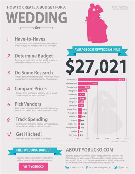 how much are wedding invitations on average top album of average cost of wedding invitations