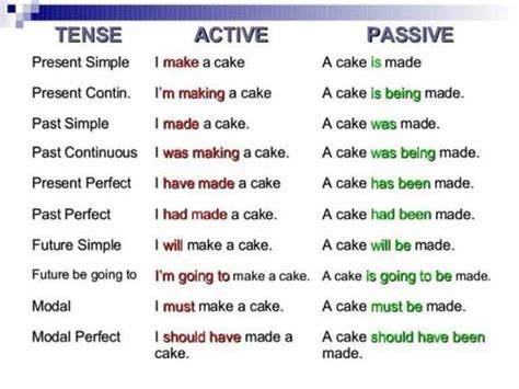 preguntas con passive voice tense active passive present simple continuous perfect