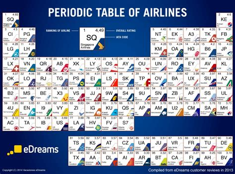 best airline reviews best airlines in world via web reviews visualised as