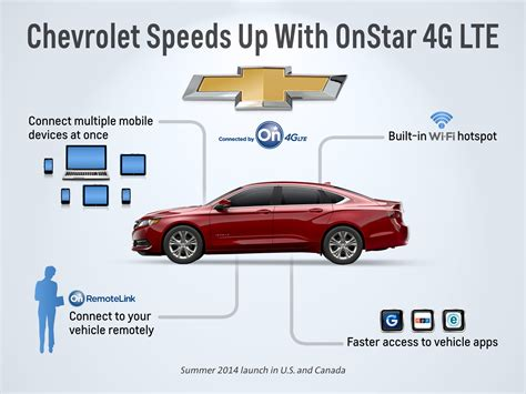 chevrolet appshop chevy announces 4g lte capable models and launches new