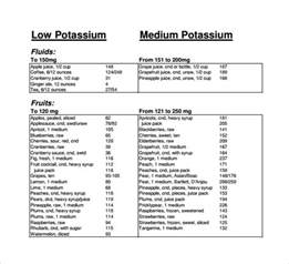 6 best images of potassium rich foods list printable high potassium food list printable