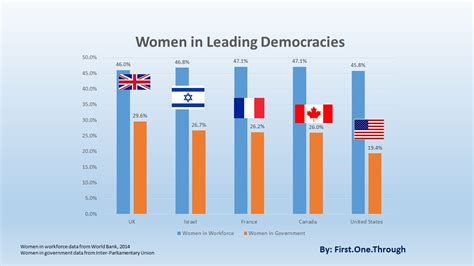 Countries Led By by The Broken Glass Ceiling In Politics Hides The Importance