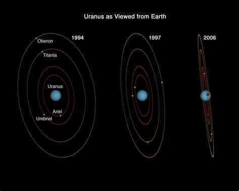 Axis 7gb uranus as viewed from earth 1994 1997 2006 esa hubble