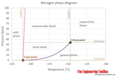 phase diagram of nitrogen nitrogen thermophysical properties