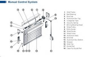 Where To Buy Venetian Blinds Roller Shutter Components Scrap Metal Buy Scrap Metal