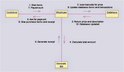 Communication Diagram For Shopping System