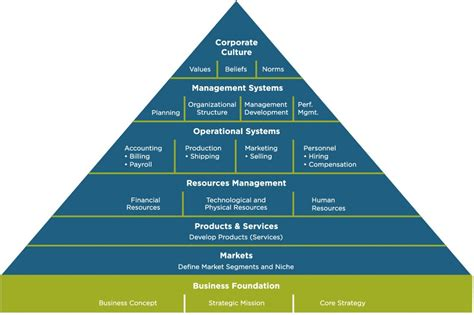 Kitchen Hierarchy Definition Effective Organizations Forteamconsult Forteamconsult