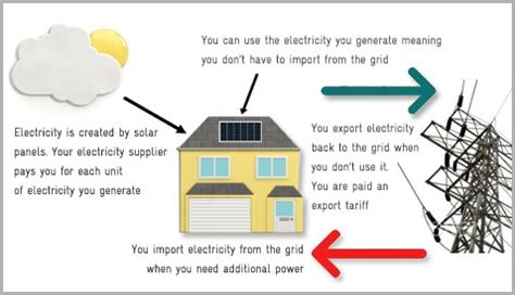 electricity fitting diagram feed in tariff scheme