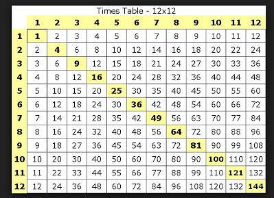 12 x 12 table multiplication chart 12 x 12 nms self paced math
