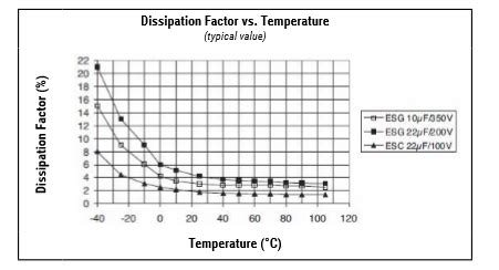 how do you increase the capacitance of a parallel plate capacitor does increasing temperature effect the discharge voltage and capacitance of an electrolytic