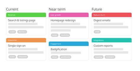 make a roadmap how to build a product roadmap everyone understands prodpad