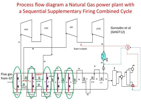 combined cycle power plant process flow diagram a perspective on transition engineering options from