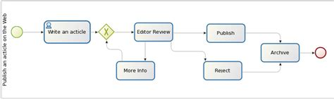 newspaper workflow web services invocation with bonita