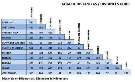 tabla de distancias mexico localizacion localizacion