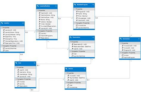 search sort 0 to many relations table in gridview yii2 lambda linq find relations between multiple many to m
