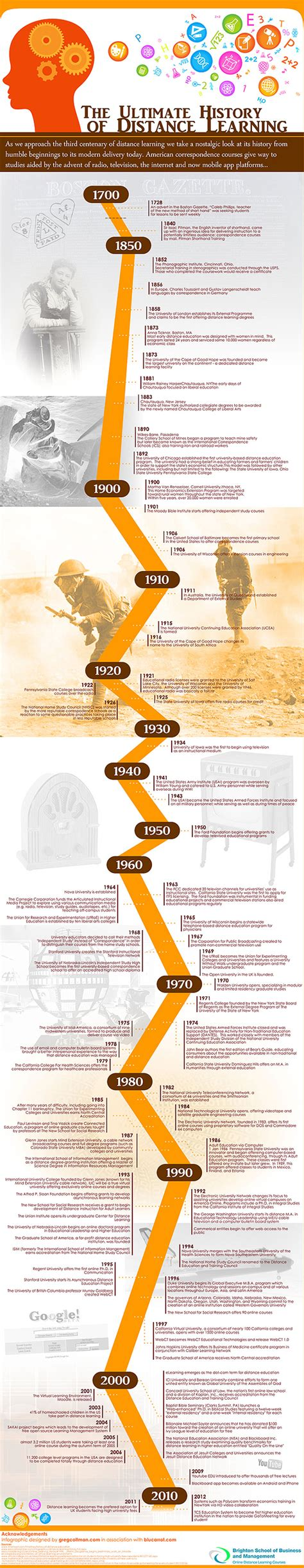 Duke Mba Application Timeline by The History Of Distance Learning Infographic Zdnet