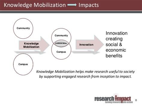 Knowledge Mobilization Research And Research Impact