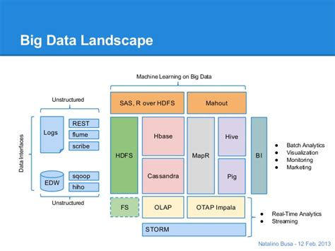 Akka Architecture Related Keywords Akka Architecture Big Data Landscape