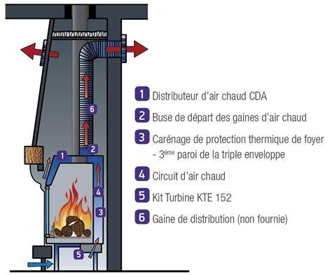 ventilateur cheminee photo cheminee insert avec ventilateur