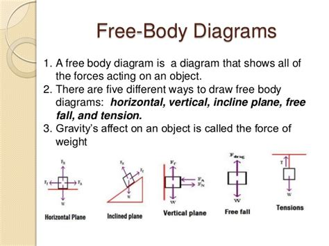 drawing free diagrams newton s second problems solving strategies 12 march
