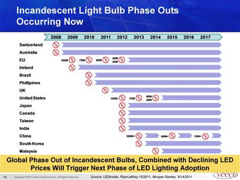 opinions on phase out of incandescent light bulbs