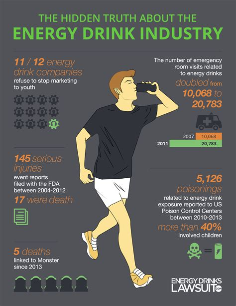 energy drink statistics infographic the about energy drinks