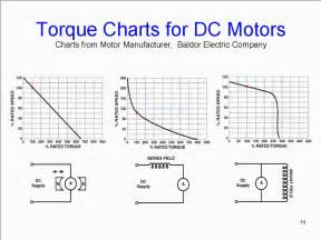 Electric Car Motor Torque Curve Quot Chip Tuning Quot Page 2 Priuschat