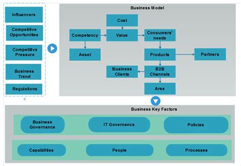 practical enterprise architecture examples