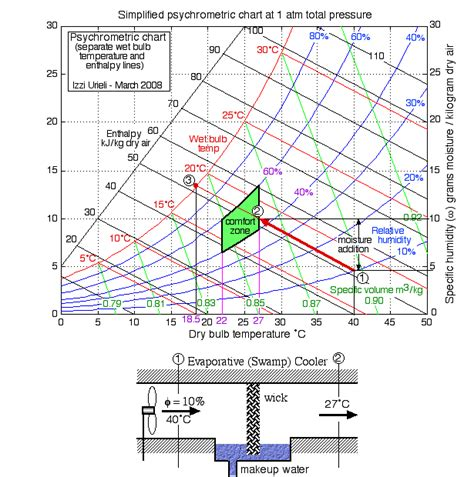 ashrae comfort zone chart chapter 10b the psychrometric chart updated 7 22 2014