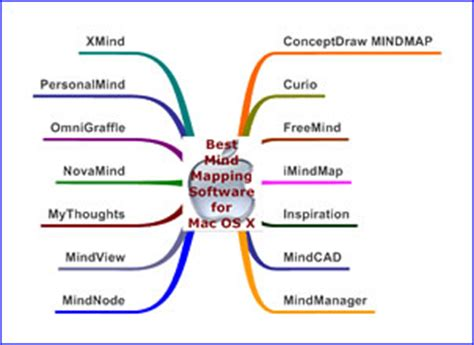 best mind mapping for mac what is the best mind mapping program for mac os x mind