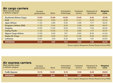 air carriers air freight forwarders service on the up and up logistics management