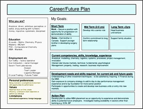 Mba Development Finance by 5 Readymade Career Planning Checklist Template