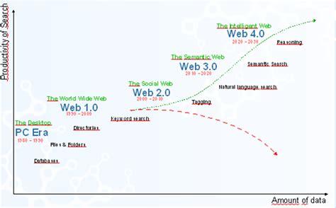 imagenes de web 1 0 web 2 0
