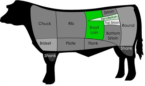 cuts of steak diagram diferencia entre un t bone y porterhouse steak