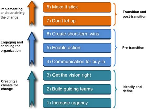 kotter eight stage model prince2 and msp together success becomes inevitable